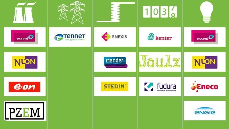 netwerkbeheerder energie